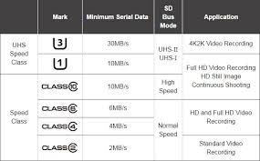 Microsd Speed Chart Sd Card Speed Class Chart Appslova Com