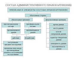 Классификация административных правонарушений Дипломная работа  Реферат административное правонарушение рк