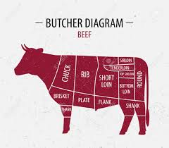 Cow Meat Chart Poster Cut Of Beef Poster Butcher Diagram For Groceries Meat Stores