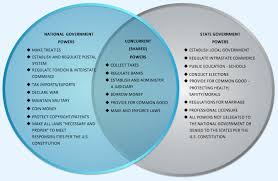 The venn diagrams from the logical reasoning section would enhance your rational thinking skills. Communism And Capitalism Venn Diagram Torku