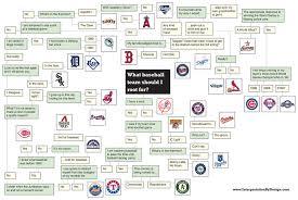 Baseball Chart The Baseball Rooting Interest Flow Chart Sbnation Com