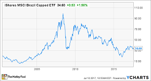 Ewz Stock Chart This Brazil Etf Can Give You Exposure To An Exciting Stock