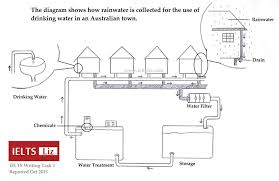 ielts rainwater diagram reported  ielts rainwater diagram