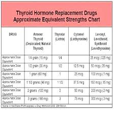 Synthroid Dosage Chart Hypothyroidism Medication Dosage Chart Best Picture Of