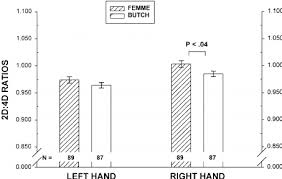 2d 4d Ratio Chart Finger Length Ratios In Self Identified Femme And Butch