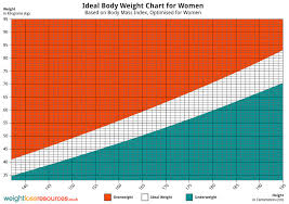 Weight Bmi Chart Female Ideal Weight Chart For Women Weight Loss Resources