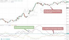 Free Commodity Charts With Indicators Parabolic Sar Formula And Trading Examples With Multiple