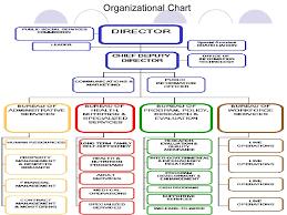 Los Angeles County Organizational Chart Presentation510 1