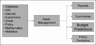 Asset Management Structure Flowchart Download Scientific