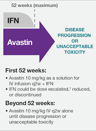 Renal Dosing Chart Avastin Bevacizumab Dosing Mrcc Treatment