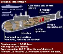 Image result for russian submarine kursk explosion 2000