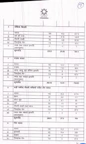 Mdm Menu In Haryana For Primary Middle Classes In Haryana