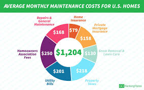 However, some surrounding states are a little more affordable, such as washington, d.c., which costs $930 per year, and west virginia, which costs. What Is The Annual Cost Of Maintaining A Home Upnest