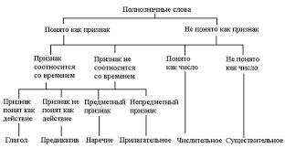 Реферат Критерии выделения частей речи Вот схема классификации частей речи согласно синтаксическому критерию М Комарека