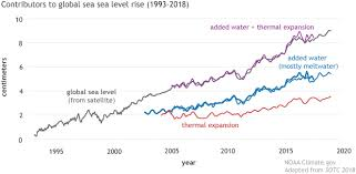 Climate Change Chart 2015 Climate Change Global Sea Level Noaa Climate Gov