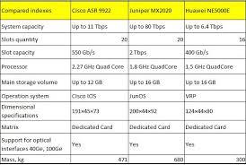 Cisco Wireless Router Comparison Chart