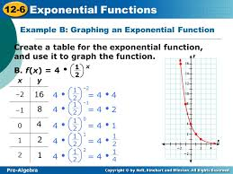 writing equations of exponential functions tessshlo