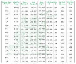 Solid Rivet Size Chart Www Bedowntowndaytona Com