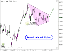 Gdx Chart Gdx Chart Of The Week Aspen Trading Group Trading Guide