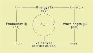 physical characteristics of a photon