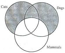 Aaa 2 Venn Diagram Syllogism Its Definition Types Mood With Six Formal