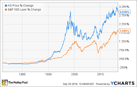 Coca Cola Stock History Chart Coca Cola Stock History What You Need To Know The Motley Fool
