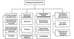 Реферат Общая характеристика и классификация программного  Базовое системное программное обеспечение