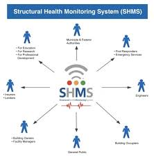 Structural Health Monitoring Structural Health Monitoring Service Shms Global Seismic