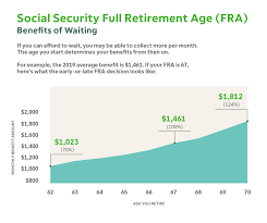 Social Security Age Chart When To Start Drawing Bene