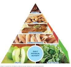 Food Group Pyramid Chart Mayo Clinic Healthy Weight Pyramid A Sample Menu Mayo Clinic