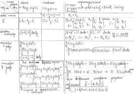 Математический анализ ffwiki Таблица по поверхностным интегралам pdf