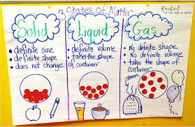 Gas Liquid Solids Solids Liquids Gases Rachel A Tall Drink Of Water