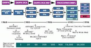 brief history of the internet internet society briefhistoryinternettimeline