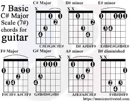 A Sharp Guitar Chord Chart C Major Scale Charts For Guitar And Bass