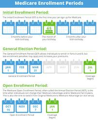 Medicare Chart Review Jobs Medicare Parts A B C D Healthmarkets
