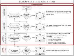 Decision Process Unt System