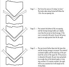 Fundamentals Of Press Brake Tooling Harsle Machine