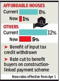 American Legion Paid Up For Life Rate Chart Gst Cut From 12 To 5 On Houses Under Construction Times