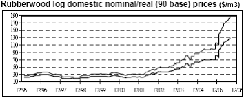 Timber Prices Chart Lumber And Timber Prices Tropical Logs Sawnwood Market