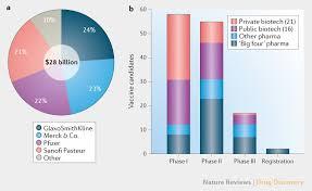 Infectious Disease Vaccines