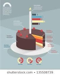 Chart Cake Images Stock Photos Vectors Shutterstock