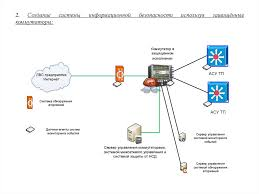 Отчёт по производственной практике информационная безопасность  Название работы ОТЧЕТ по производственной Применение программноаппаратных средств обеспечения информационной безопасности в автоматизированных