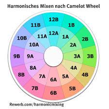 Mixed In Key Camelot Chart Mixed In Key Macht Harmonisches Mixen Nach Dem Quintenzirkel