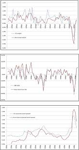U S  and Euro Area growth rates in output and stock market and bond spreads