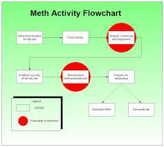 Meth Activity Flowchart