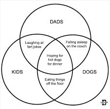 Venn Diagram Jokes Silly Bunt Dads Kids Dogs Venn Diagram