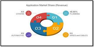 Cross-linked Polyethylene Market to Surpass US$ 9.47 Billion by ...
