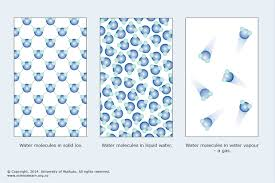 compressibility of solid liquid and gas. matter is everything around us compressibility of solid liquid and gas