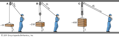 How do pulley systems work, and what are some examples?
