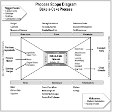Quality Of Work Example Process Knowledge Example How Work Gets Done Business Process